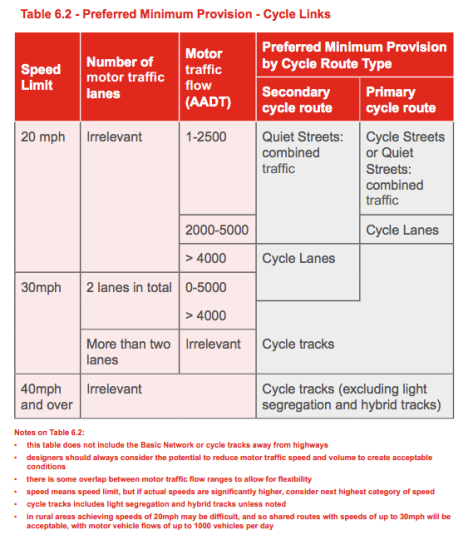 Welsh guidance on delivering a cycle track (segregated) or cycle lane (paint on the road). It borrows much from the Dutch CROW manual, Transport For London Guidance and Sustrans design guidance