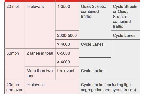 Cycle Route Audit Tool or how to get Local Authorities thinking about cycling.
