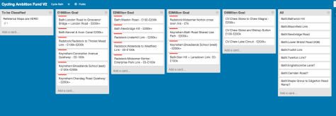 Cycling Ambition Grant Trello Board as of Tuesday 23rd December 2014