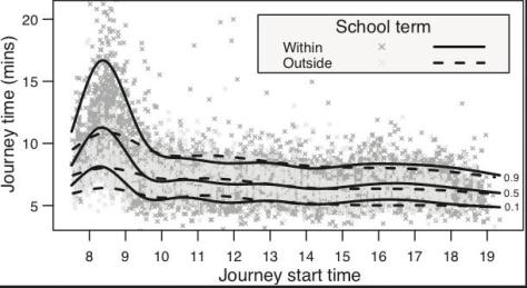 Cambridge Bus Analysis