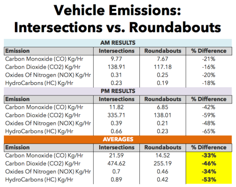 Pollution impact of a traffic light intersection vs roundabouts.
