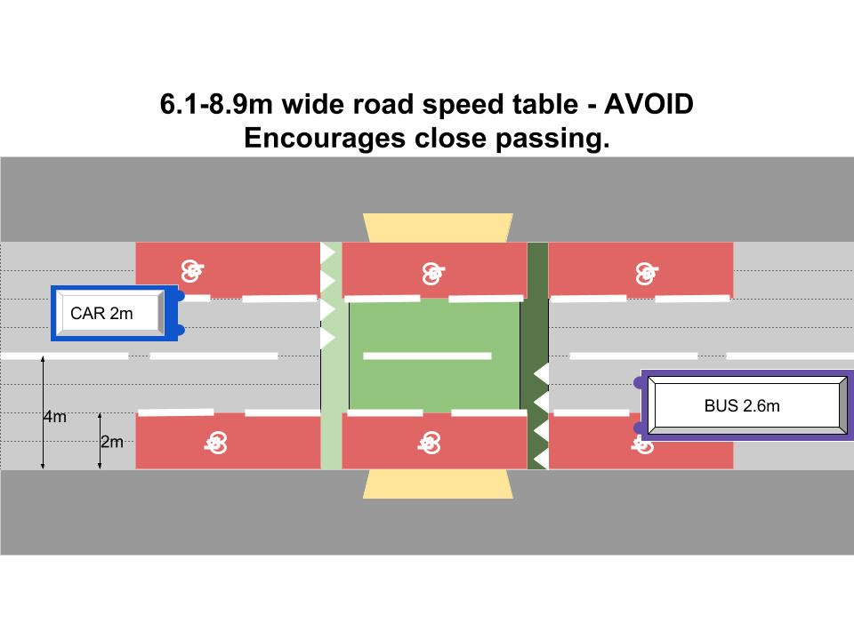 6.1-10.9m wide road speed table - encourages close passing