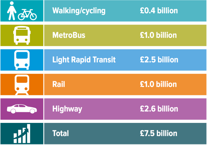 West of England Joint Transport Study: Transport Vision Response from CycleBath