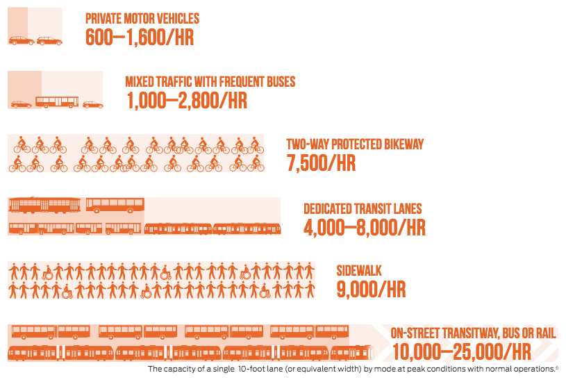 Road-capacity-by-mode