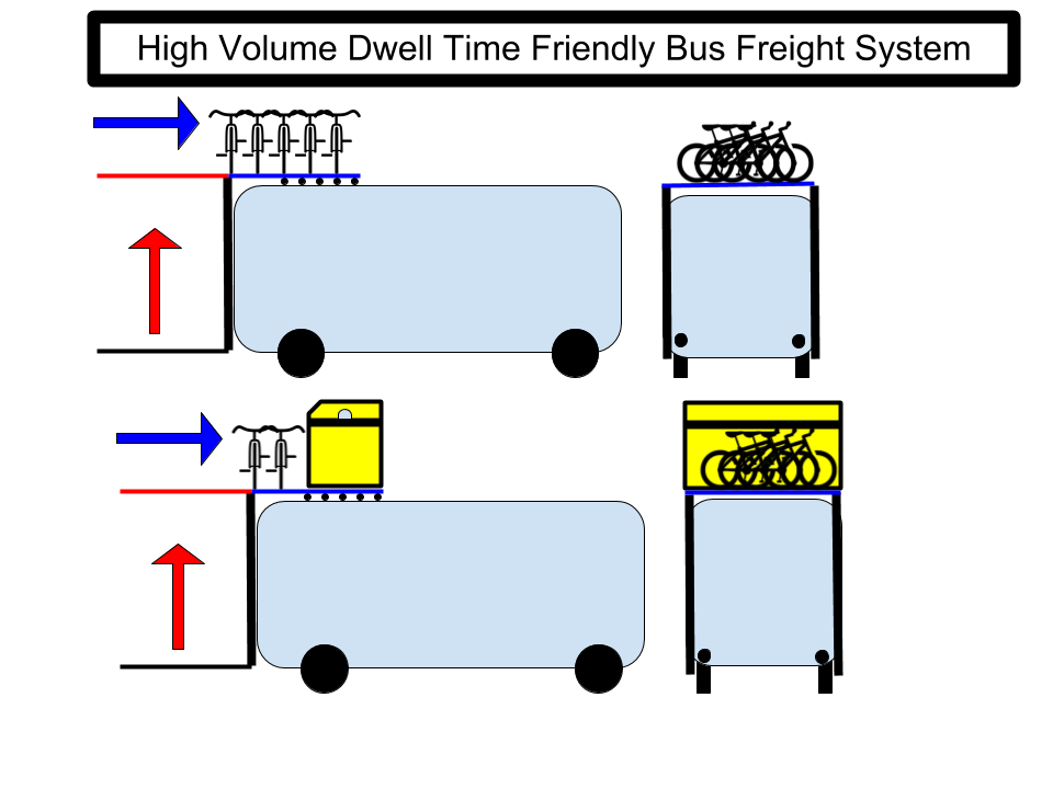 Bus FreightCycle Carry System