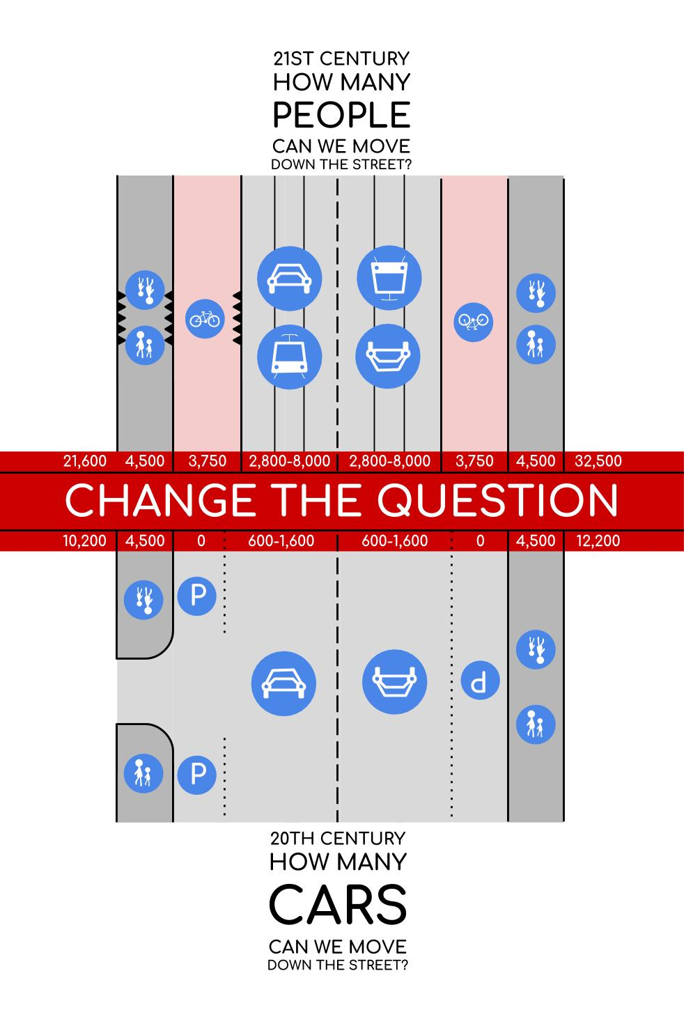 Change The Question - Move People