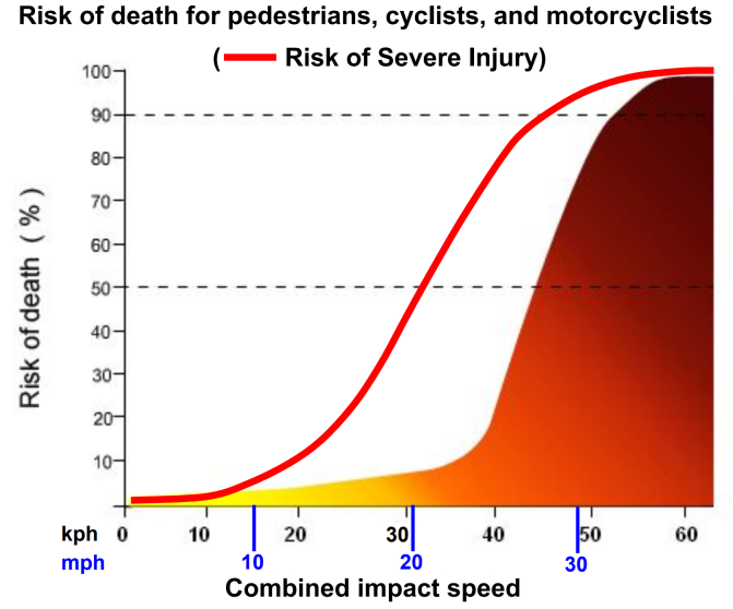 Why a national urban 20mph speed limit is necessary.